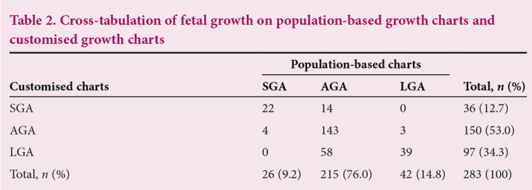 Are We Missing At Risk Babies Comparison Of Customised Growth